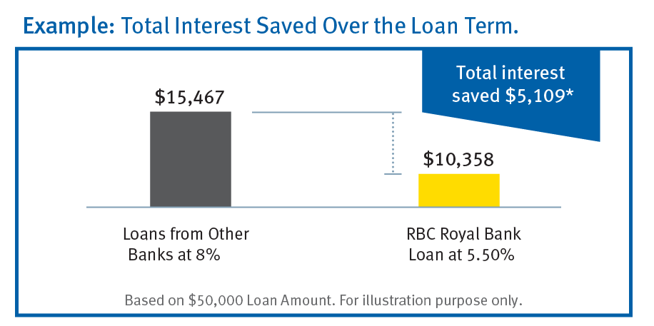 Car Loan Interest Rates Rbc