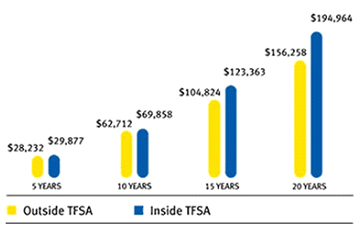 TFSA vs. a Taxable Account