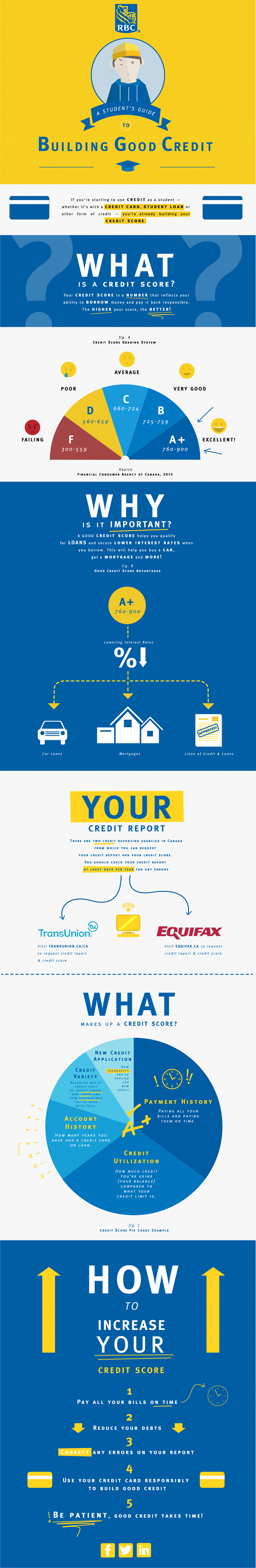 Building Good Credit (infographic)