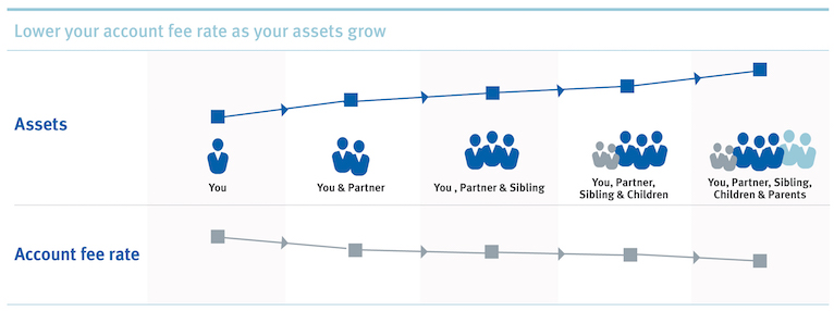 RBC Investment Advantage Account - RBC Royal Bank