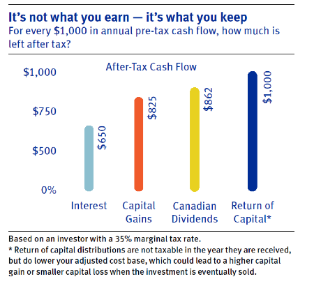 It's not what you earn - it's what you keep. For every $1,000 in annual pre-tax cash flow, how much is left after tax? Interest: $650. Capital Gains: $825. Canadian Dividends: $862. Return of Capital: $1,000. Based on an investor with a 35% marginal tax rate. Note: Return of capital distributions are not taxable in the year they are received, but do lower your adjusted cost base, which could lead to a higher capital gain or smaller capital loss when the investment is eventually sold.